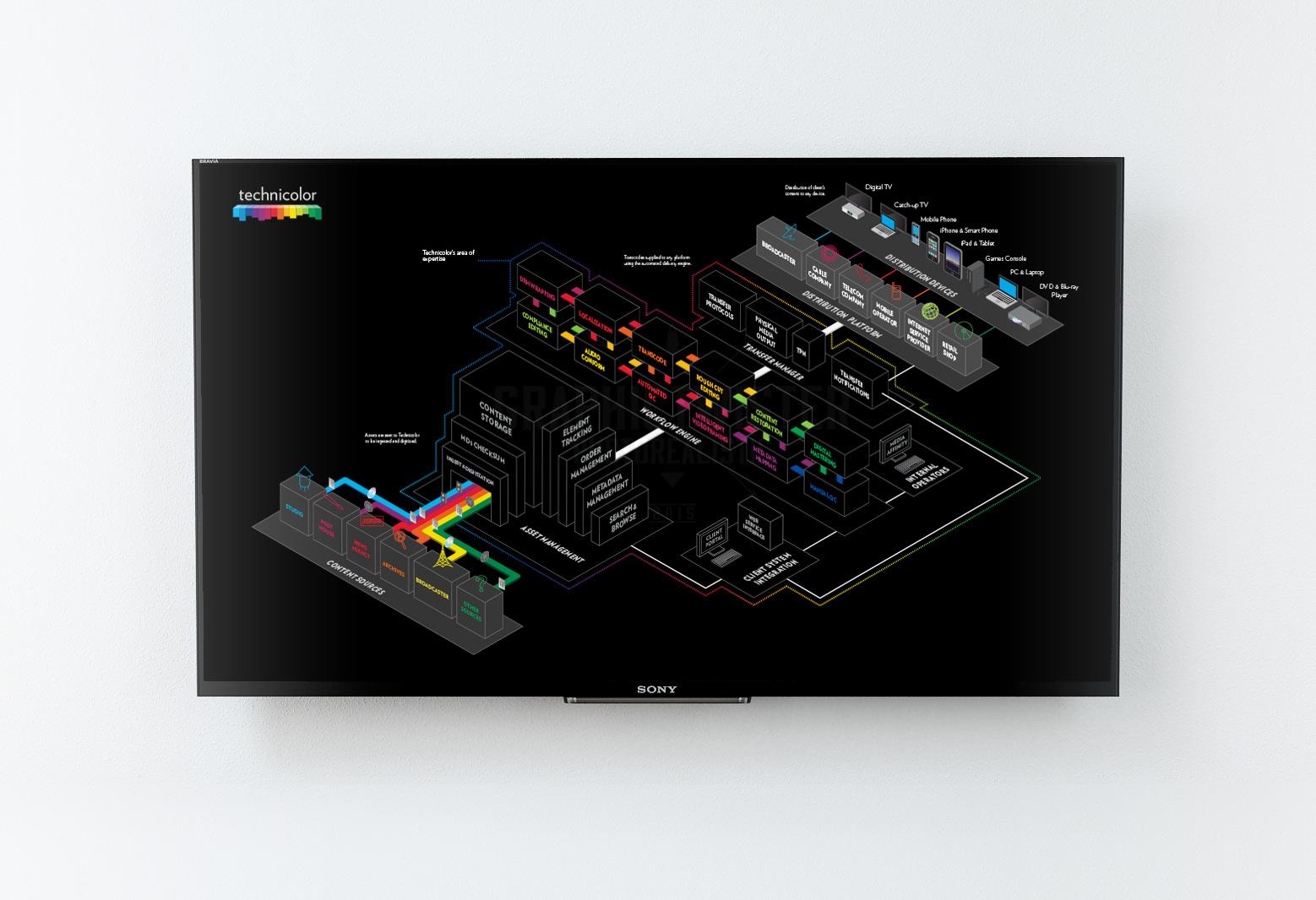 Technicolor-3dDiagram-tv